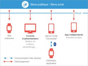 société developpement app mobile